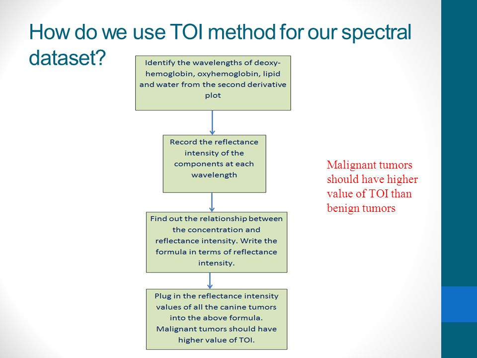 How do we use TOI method for our spectral dataset