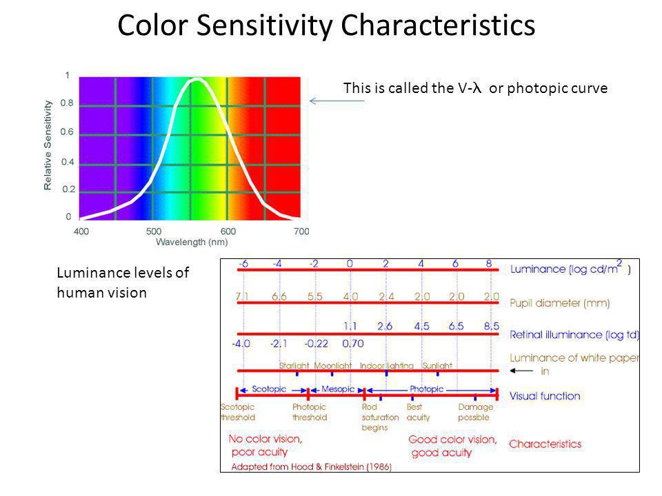 Color Sensitivity Characteristics