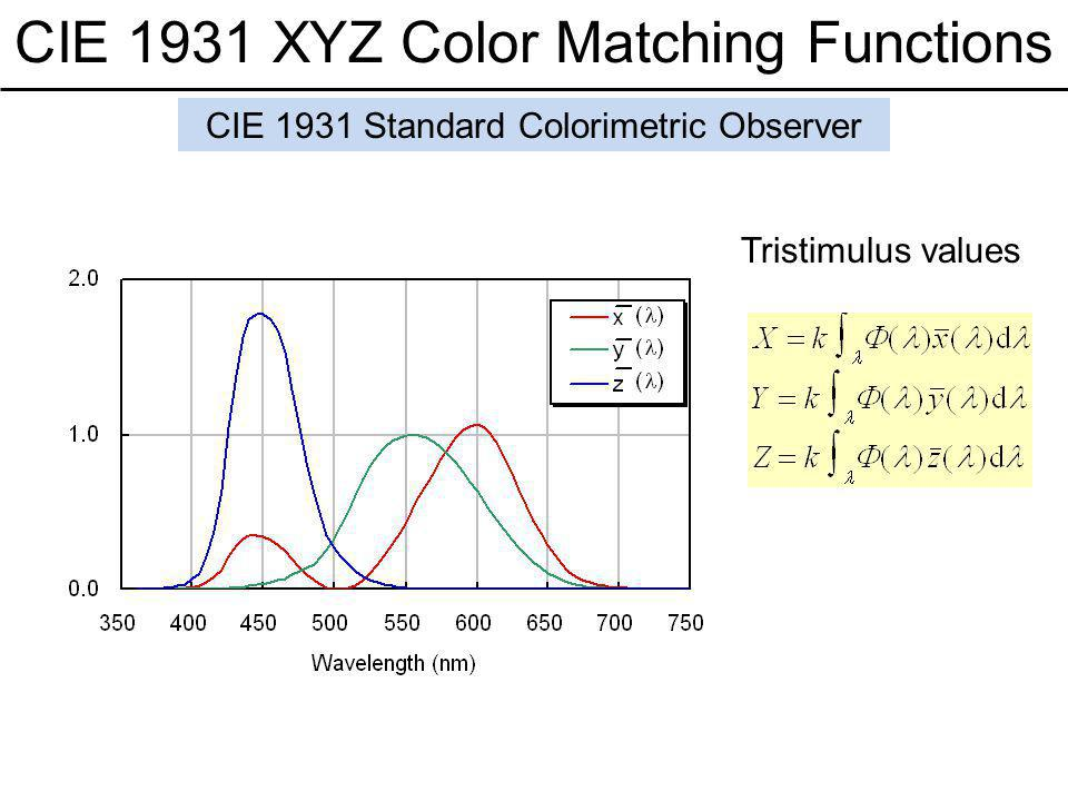 CIE 1931 XYZ Color Matching Functions