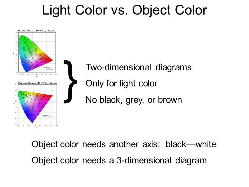Light Color vs. Object Color