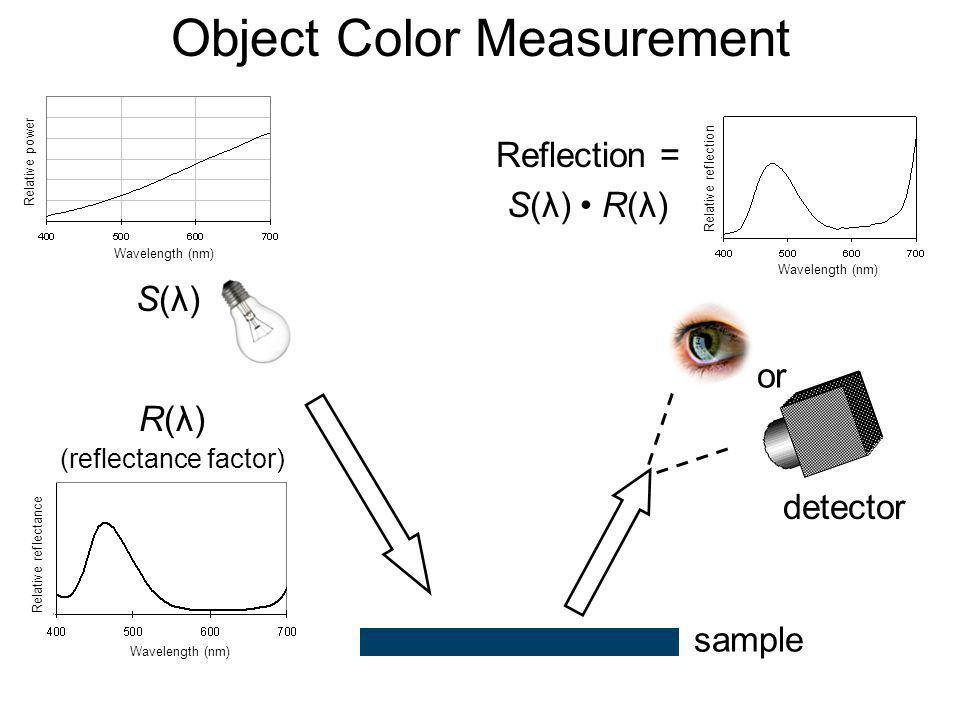 Object Color Measurement