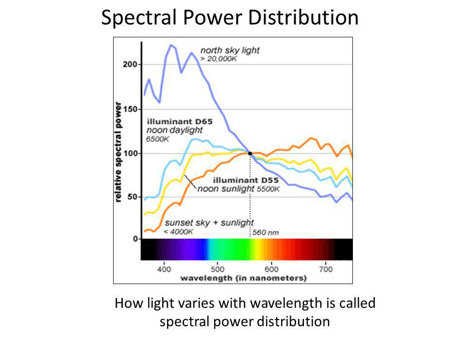 How light varies with wavelength is called spectral power distribution