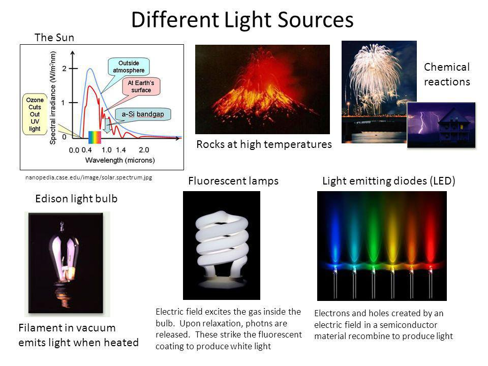 Different Light Sources