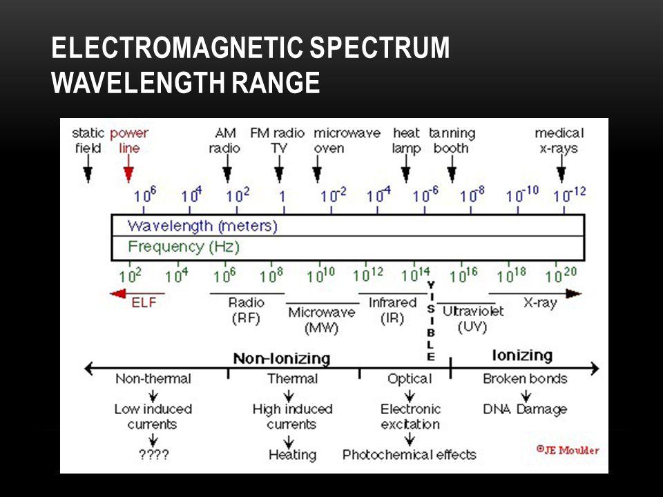 Electromagnetic spectrum wavelength range