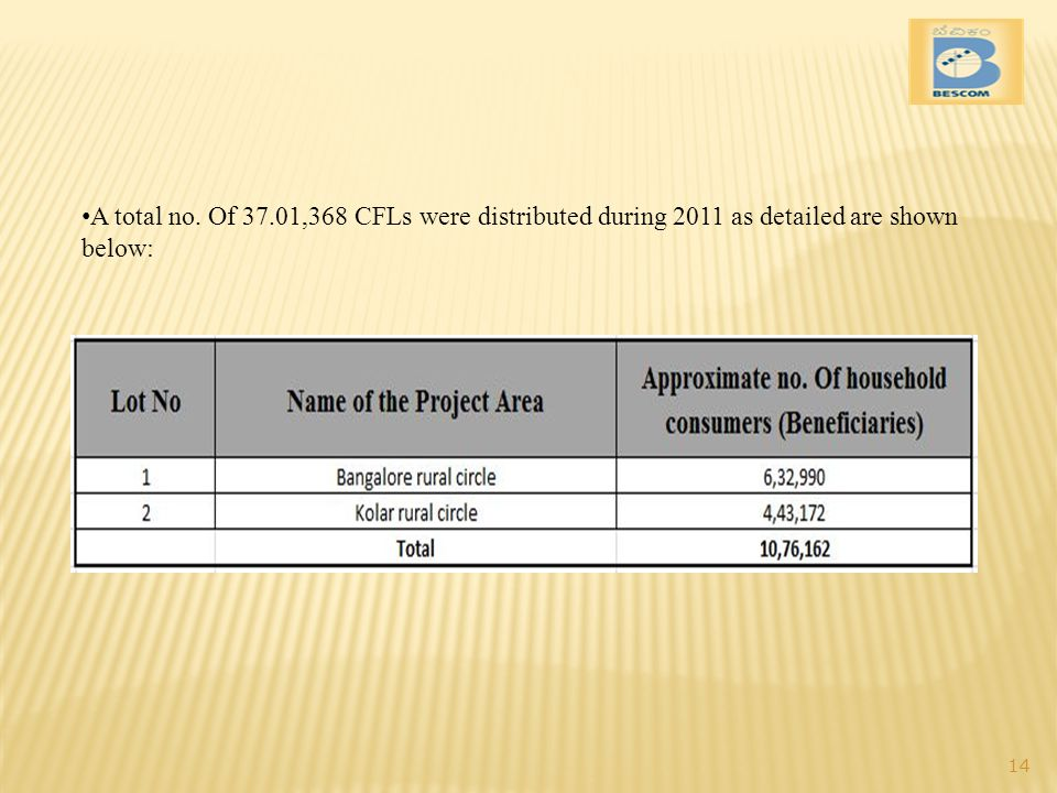 A total no. Of 37.01,368 CFLs were distributed during 2011 as detailed are shown below: