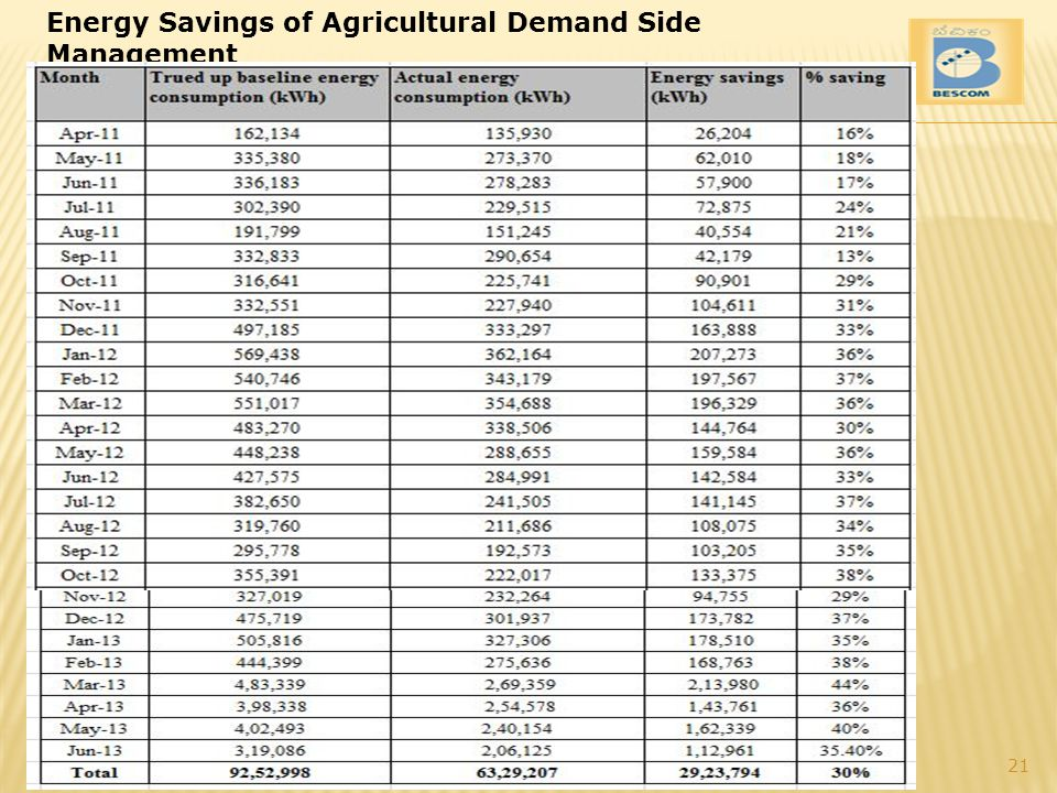 Energy Savings of Agricultural Demand Side Management