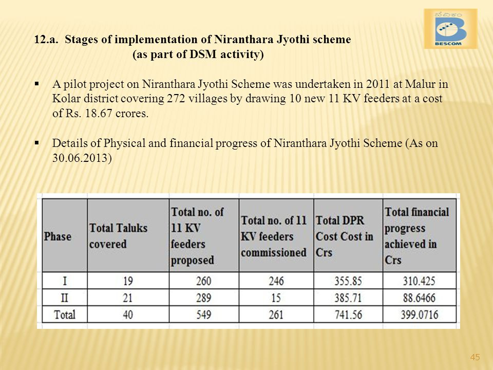 12.a. Stages of implementation of Niranthara Jyothi scheme