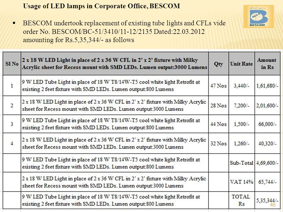 Usage of LED lamps in Corporate Office, BESCOM