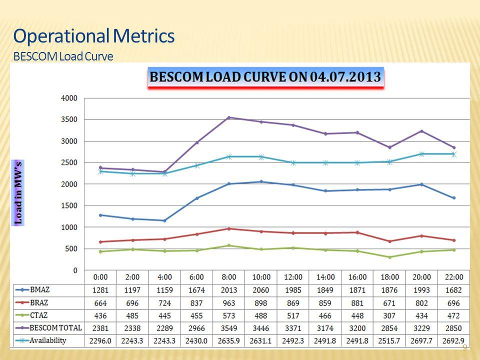 Operational Metrics BESCOM Load Curve