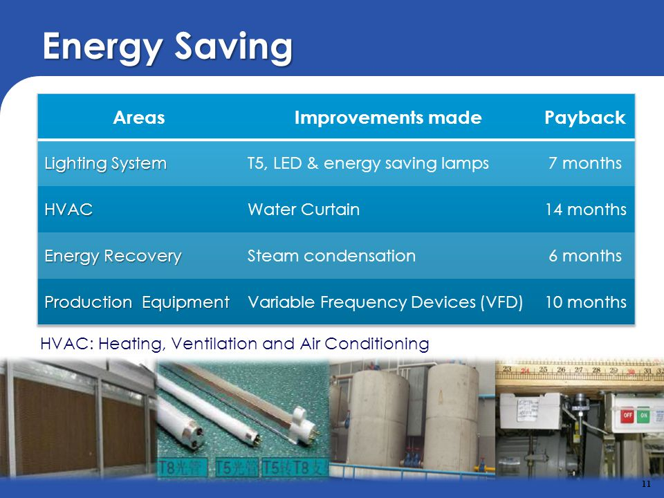 Energy Saving Areas Improvements made Payback Lighting System