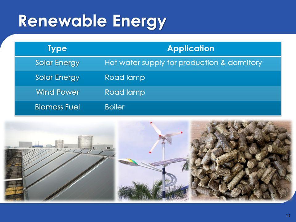 Renewable Energy Type Application Solar Energy