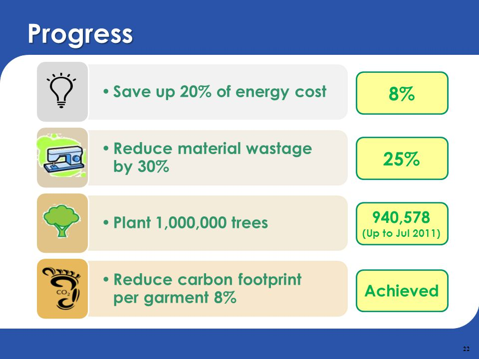Progress 8% 25% Save up 20% of energy cost