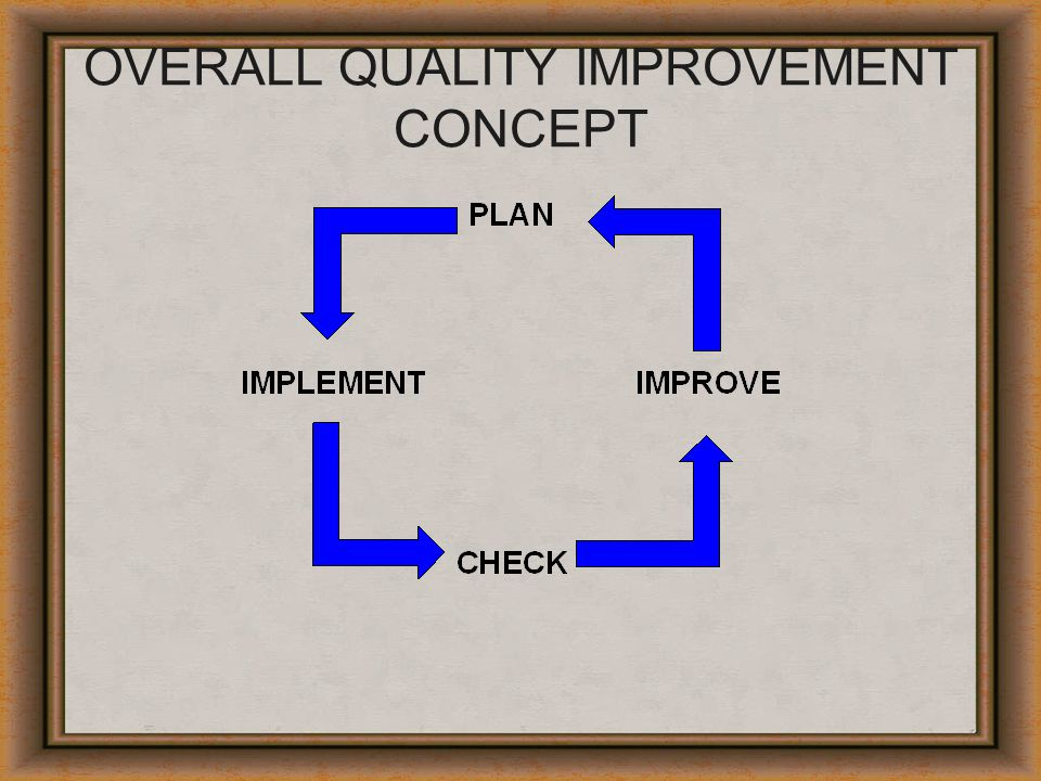 OVERALL QUALITY IMPROVEMENT CONCEPT