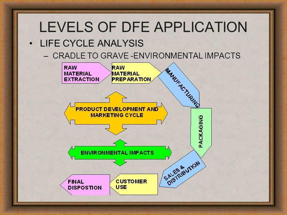 LEVELS OF DFE APPLICATION