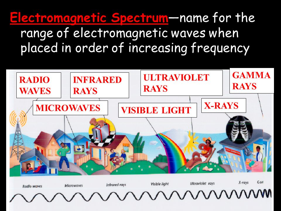 Electromagnetic Spectrum—name for the range of electromagnetic waves when placed in order of increasing frequency