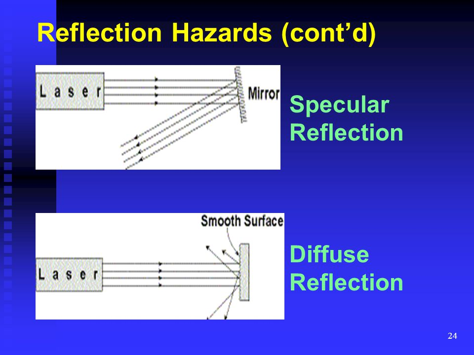Reflection Hazards (cont'd)