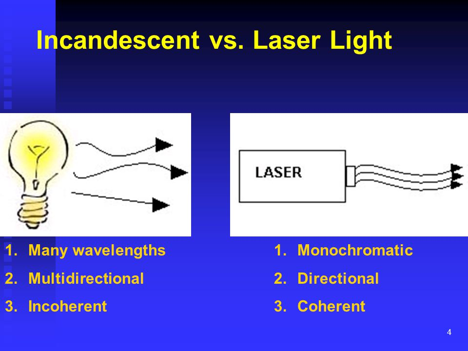 Incandescent vs. Laser Light