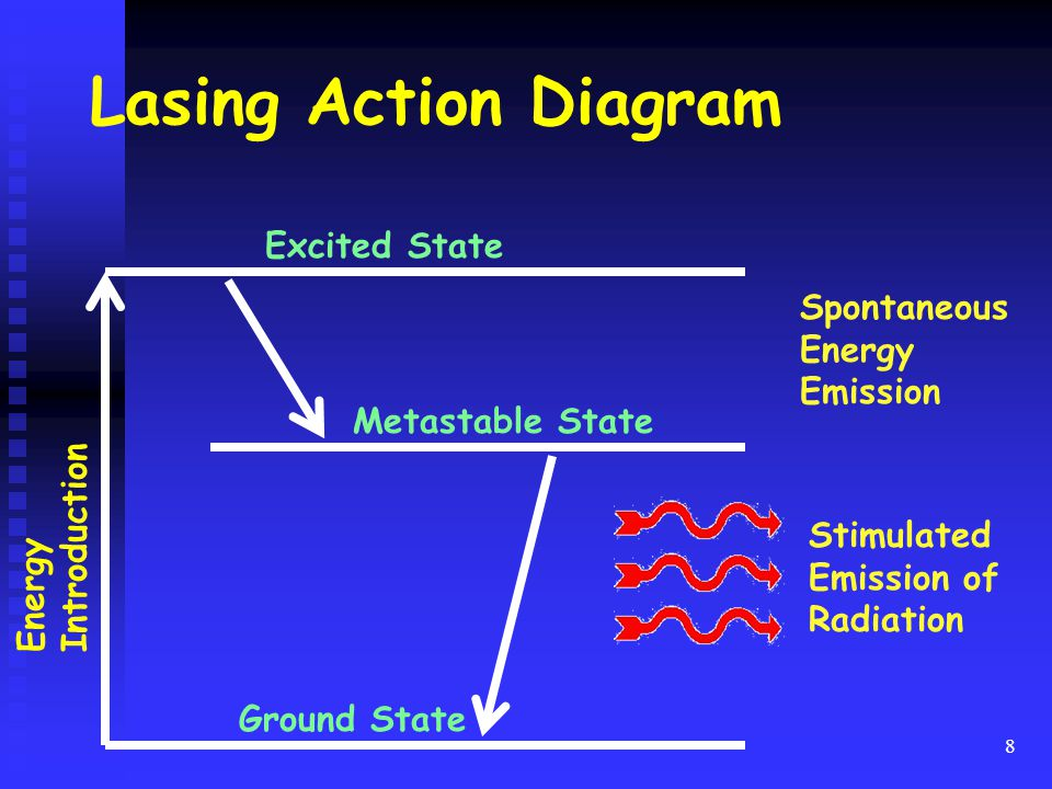 Lasing Action Diagram Excited State Spontaneous Energy Emission