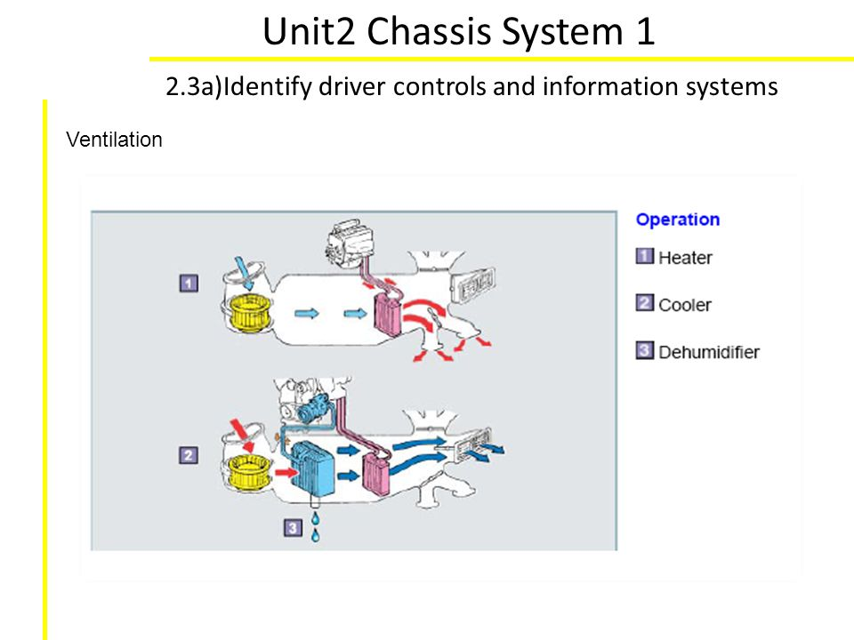Unit2 Chassis System 1 2.3a)Identify driver controls and information systems Ventilation