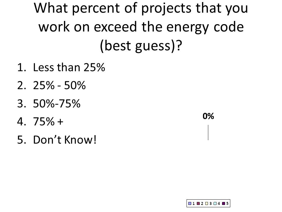 What percent of projects that you work on exceed the energy code (best guess)