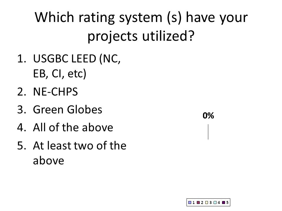 Which rating system (s) have your projects utilized