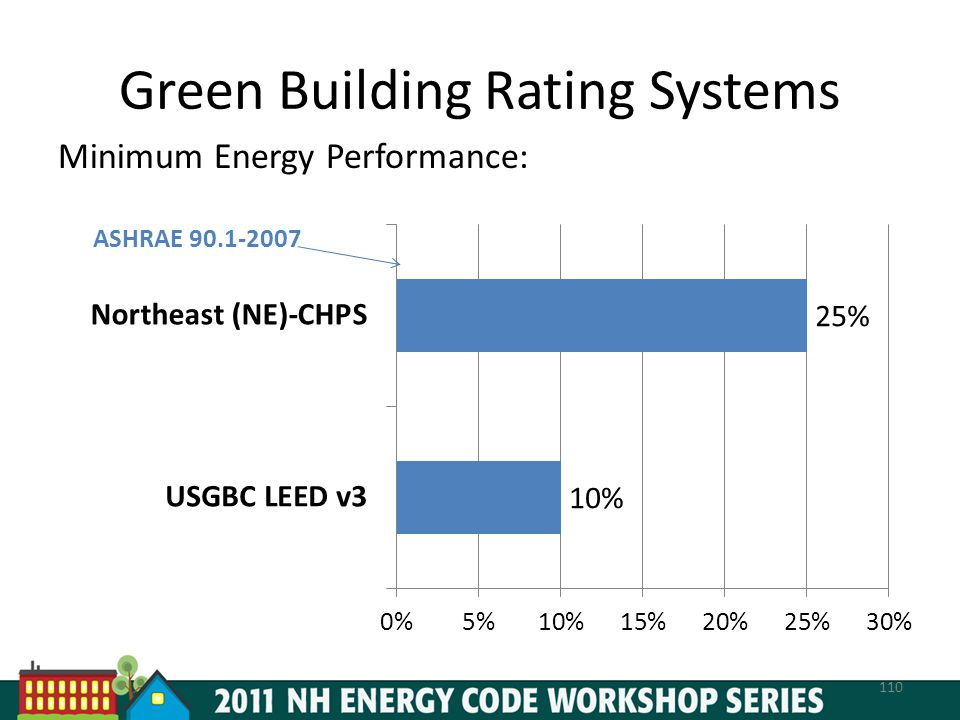 Green Building Rating Systems