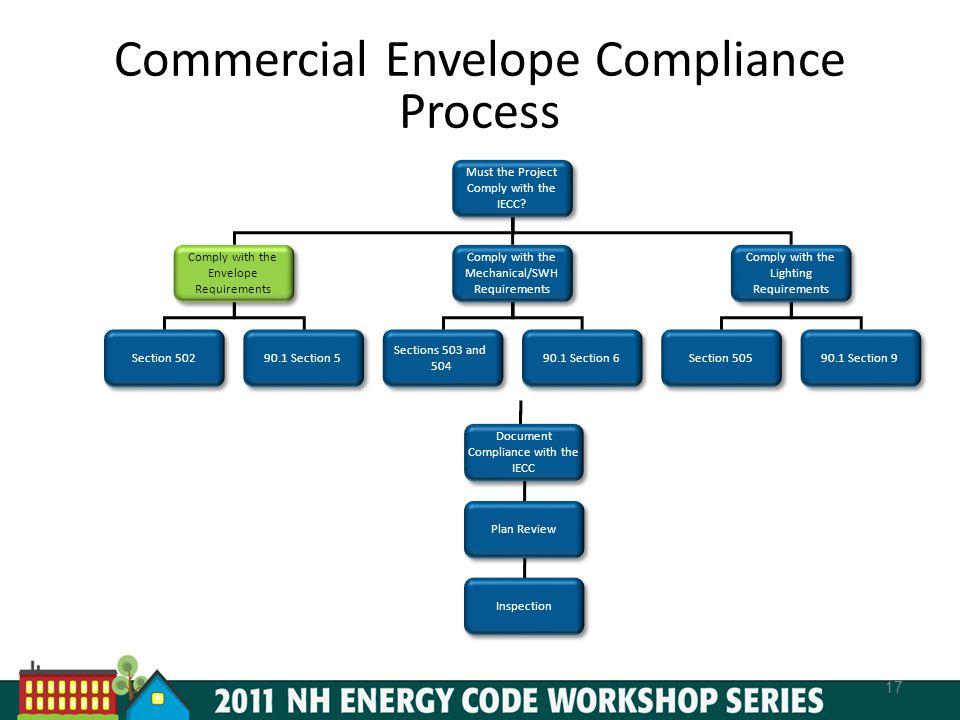 Commercial Envelope Compliance Process