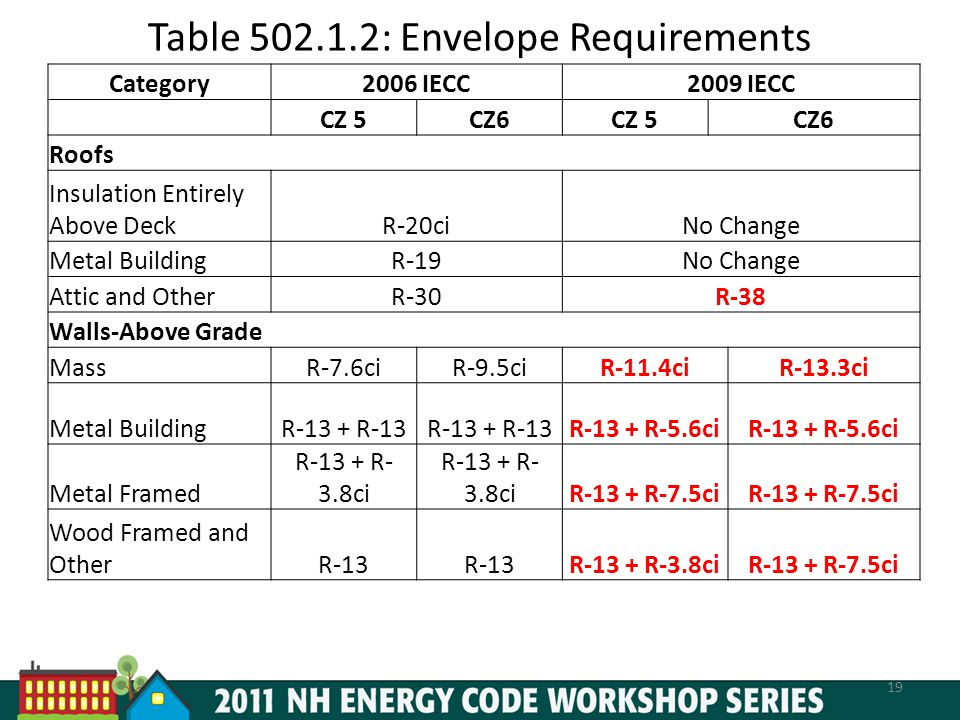 Major Changes To The 2009 Iecc Ppt Download