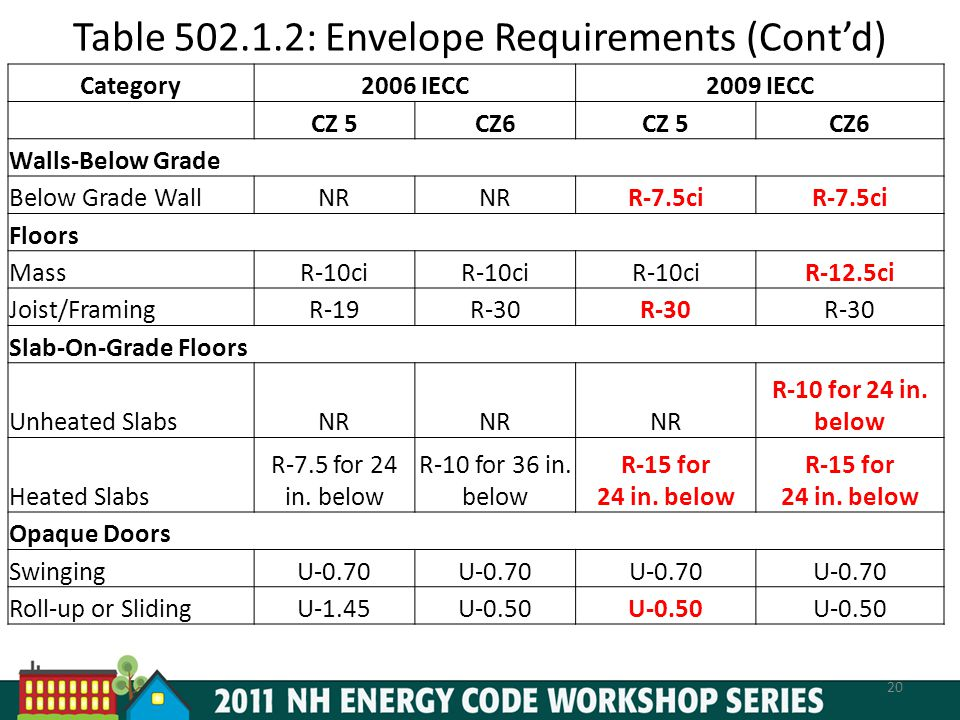 Table 502.1.2: Envelope Requirements (Cont'd)