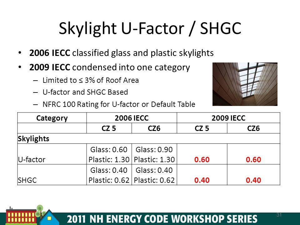 Skylight U-Factor / SHGC