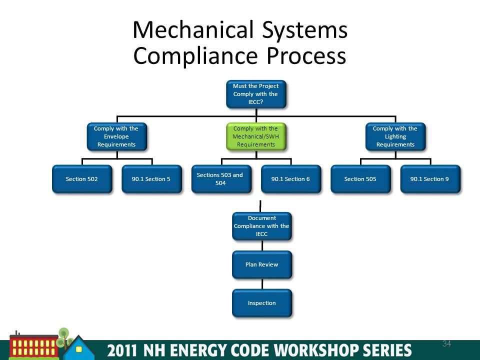 Mechanical Systems Compliance Process