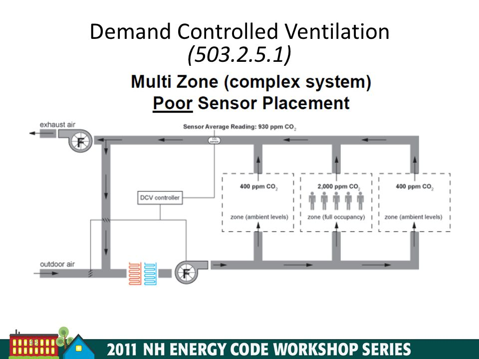 Demand Controlled Ventilation (503.2.5.1)
