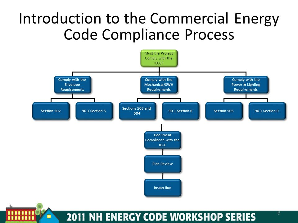 Introduction to the Commercial Energy Code Compliance Process