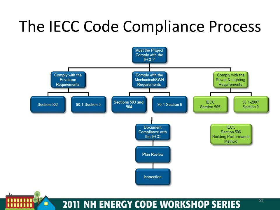 The IECC Code Compliance Process