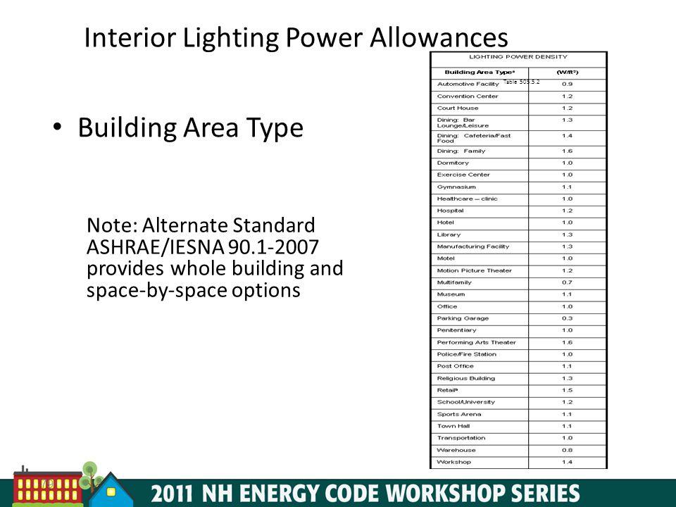 Interior Lighting Power Allowances