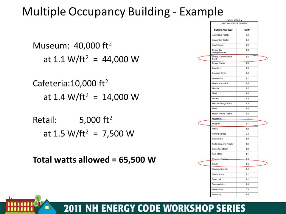 Multiple Occupancy Building - Example