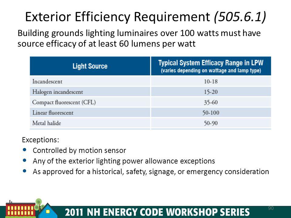 Exterior Efficiency Requirement (505.6.1)