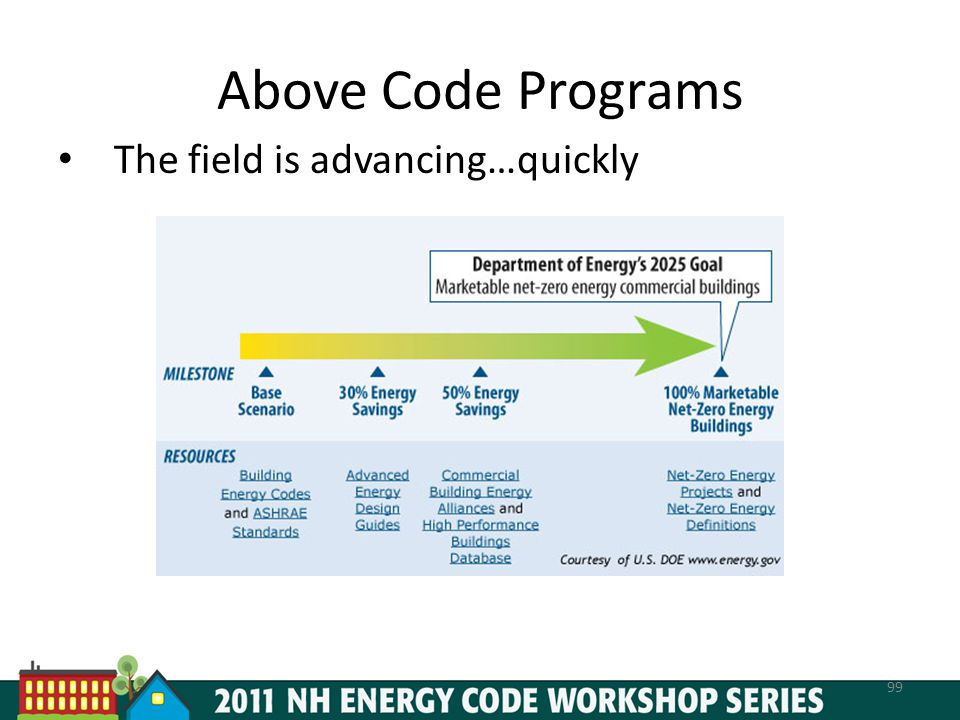 Above Code Programs The field is advancing…quickly