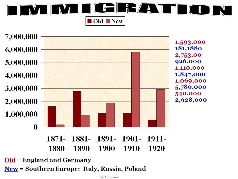 Chart: Rise of Immigrants