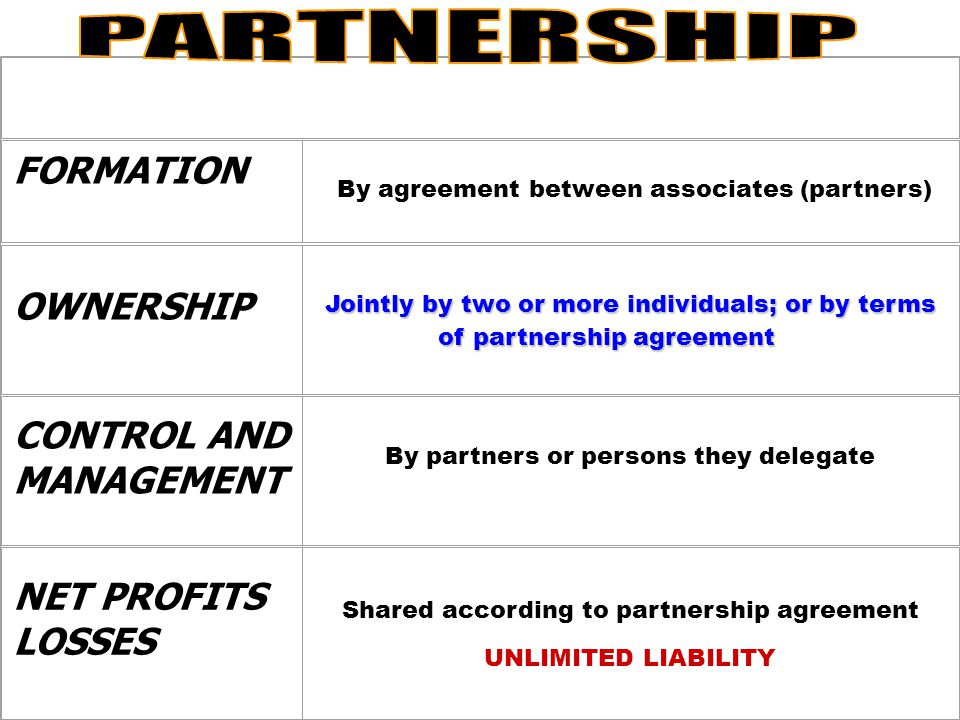 PARTNERSHIP FORMATION OWNERSHIP CONTROL AND MANAGEMENT NET PROFITS