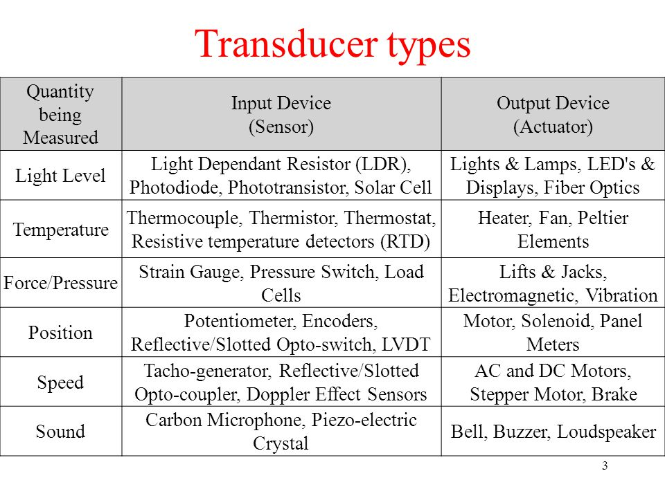 Transducer types Quantity being Measured Input Device (Sensor)