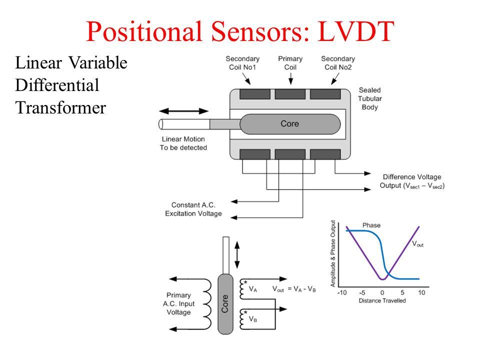 Positional Sensors: LVDT