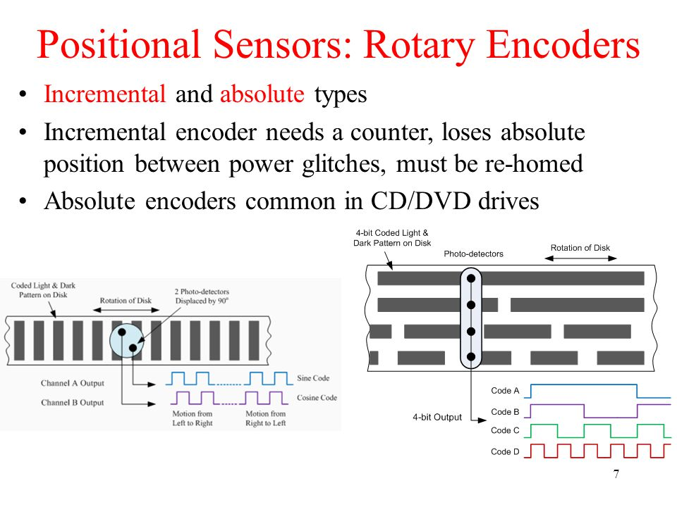 Positional Sensors: Rotary Encoders