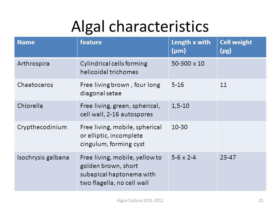 Algal characteristics