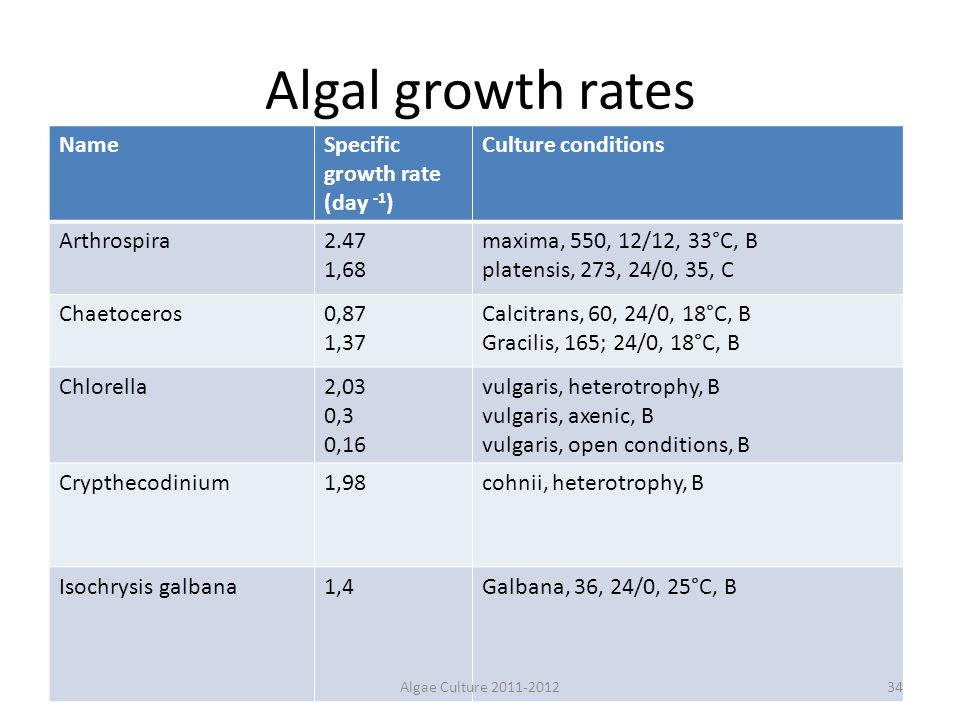 Algal growth rates Name Specific growth rate (day -1)