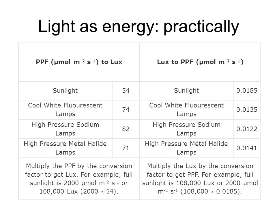Light as energy: practically