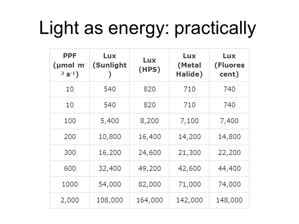 Light as energy: practically