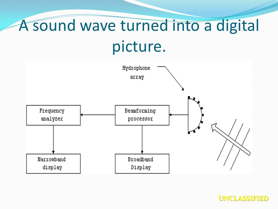 A sound wave turned into a digital picture.