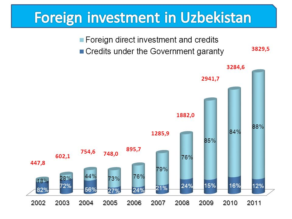 Foreign investment in Uzbekistan