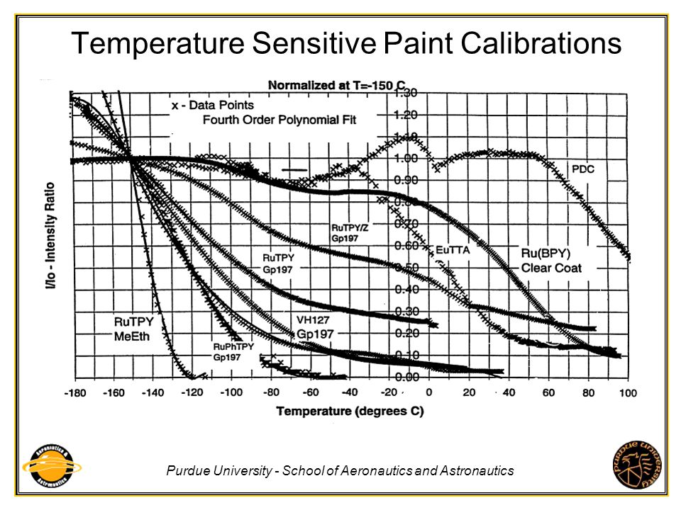 Temperature Sensitive Paint Calibrations
